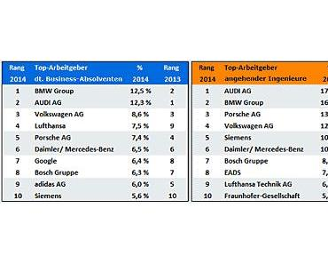 """Beliebteste Arbeitgeber für Studenten: BMW vor Audi und Volkswagen. """"No"""" Banken !"""