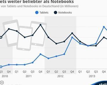 Tablets weiter beliebter als Notebooks