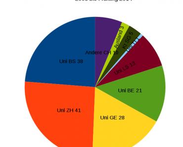 Auswertung der unterstützten Forschungsprojekte der MS-Gesellschaft (2008 – Frühling 2014)