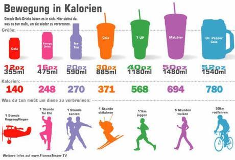 wie berechnet man kalorien aus