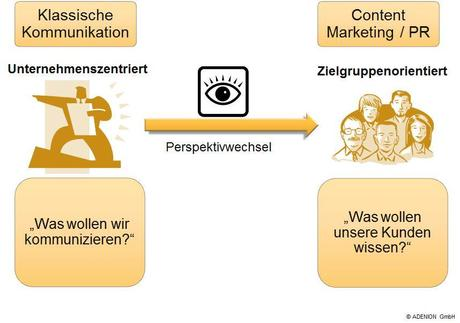 Perspektivwechsel im Content Marketing