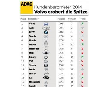 Kundenbefragung: Volvo-Besitzer sind am glücklichsten