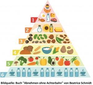 Gesund Essen – Die Vollwerternährung