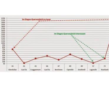 Diageo Special Releases 2014 - Welche Abfüllung taugt zur Anlage?
