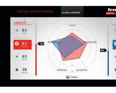Socialbakers veröffentlicht mit Lenovo entwickelten Social Health Index
