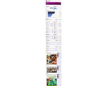 Socialbakers: Die beliebtesten deutschen Marken auf Facebook