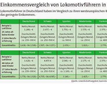 Nervt die GdL ganz Deutschland?