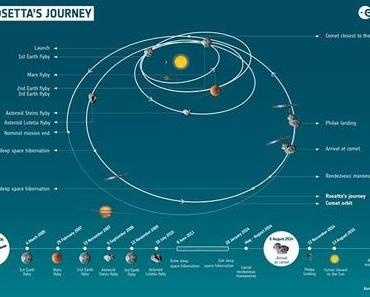 Philae ist auf 67P gelandet