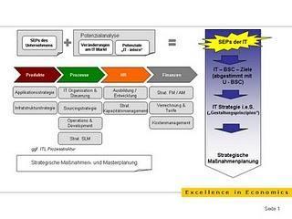 Von der Business Strategie zur strategiekonformen IT – Aktivitätenplanung