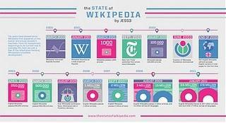 Zum 10. Geburtstag. Wikipedia Geschichte als Grafik und Video.