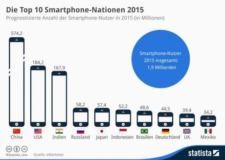 infografik_3083_Die_Top_10_Smartphone_Nationen__n