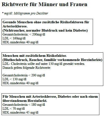 Cholesterin Werte