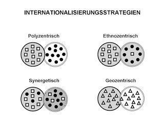 Internationalisierungsstragien in Unternehmen