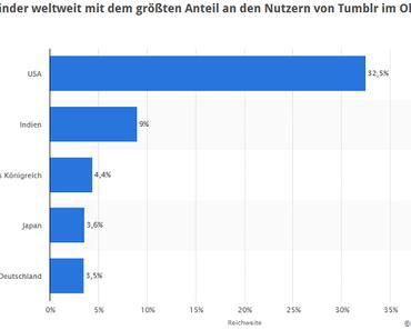 Tumblr stolpert sich an die Spitze: Der Mikrobloggingdienst in Deutschland