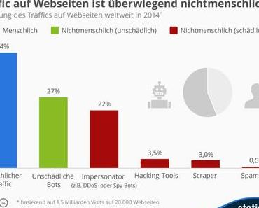 Nur 44 Prozent des Website Traffic ist menschlich
