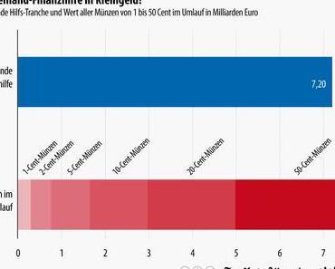 Statistiker-Blog rettet den Euro