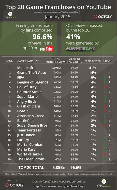 top-20-video-games-january-2015-infographic
