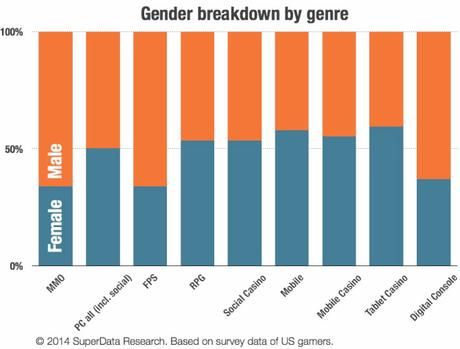 superdata-gender-by-genre_fp9z