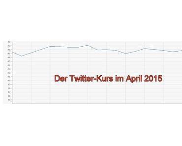 Kurse von Twitter, Yelp und Linkedin schwer abgestürzt