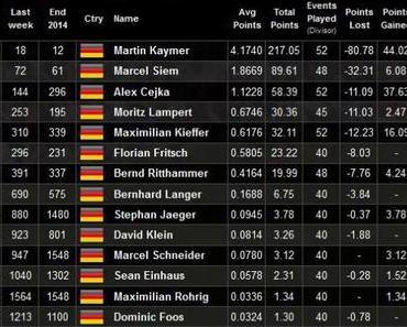 Weltrangliste aus deutscher Sicht – Woche 21
