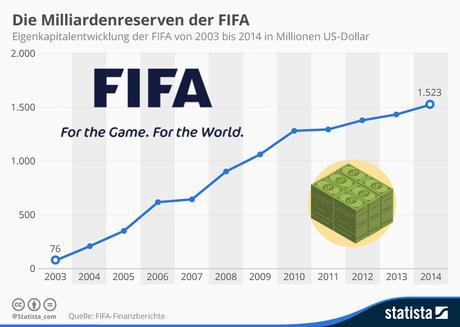 infografik_3508_eigenkapitalentwicklung_der_fifa_n